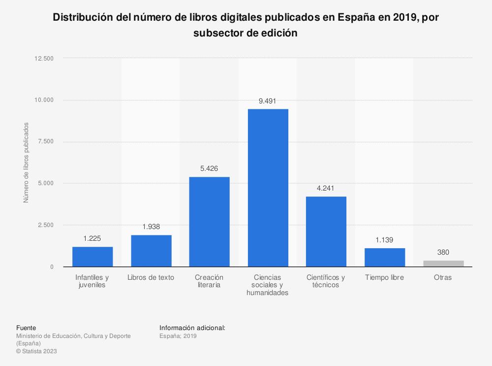 Estadística: Distribución del número de libros digitales publicados en España en 2019, por subsector de edición | Statista
