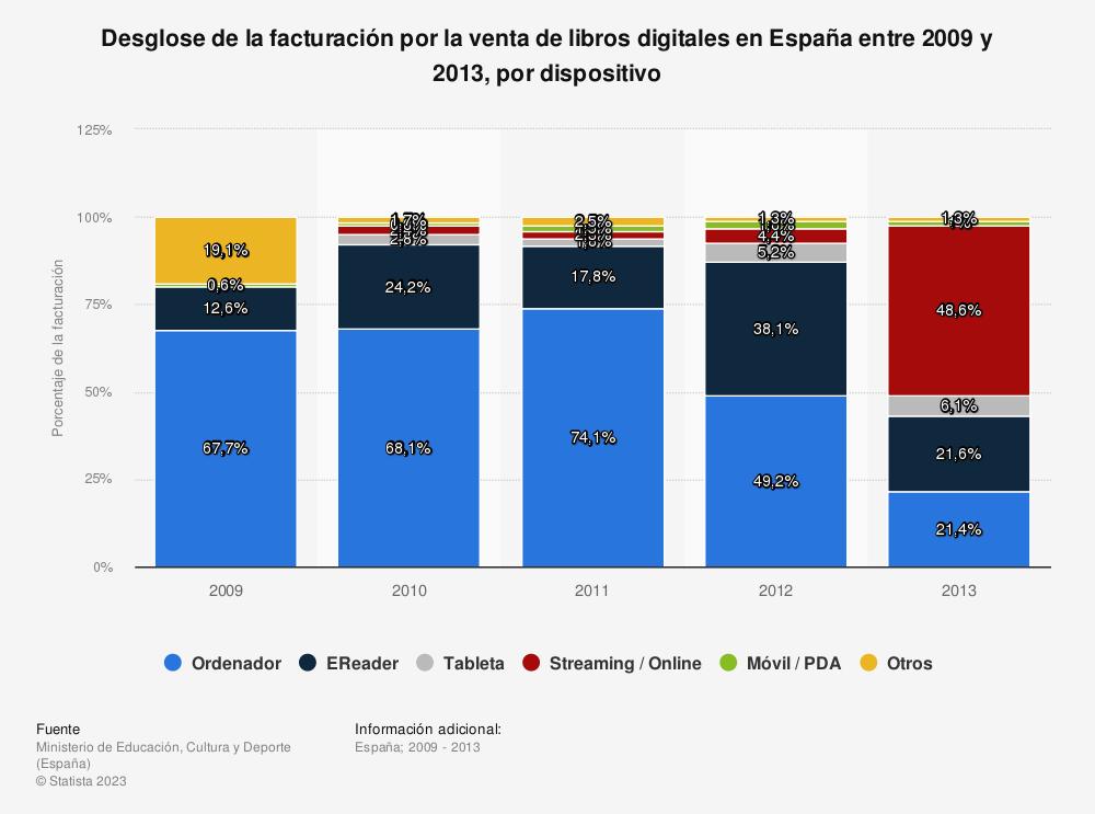 Estadística: Desglose de la facturación por la venta de libros digitales en España entre 2009 y 2013, por dispositivo | Statista