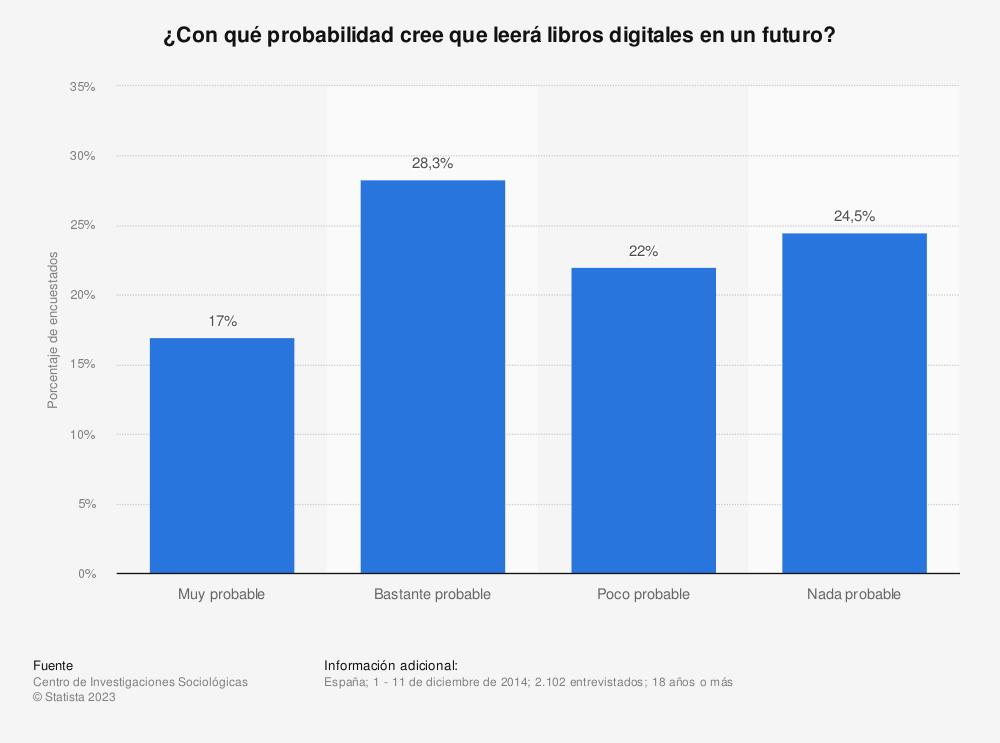 Estadística: ¿Con qué probabilidad cree que leerá libros digitales en un futuro? | Statista