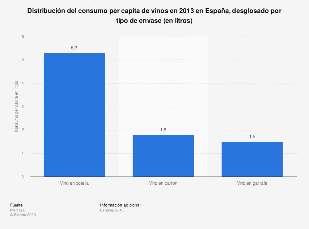 Estadística: Distribución del consumo per capita de vinos en 2013 en España, desglosado por tipo de envase (en litros) | Statista