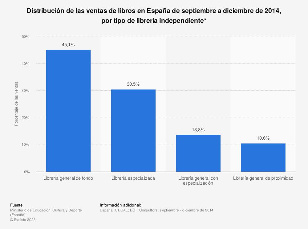 Estadística: Distribución de las ventas de libros en España de septiembre a diciembre de 2014, por tipo de librería independiente*   Statista