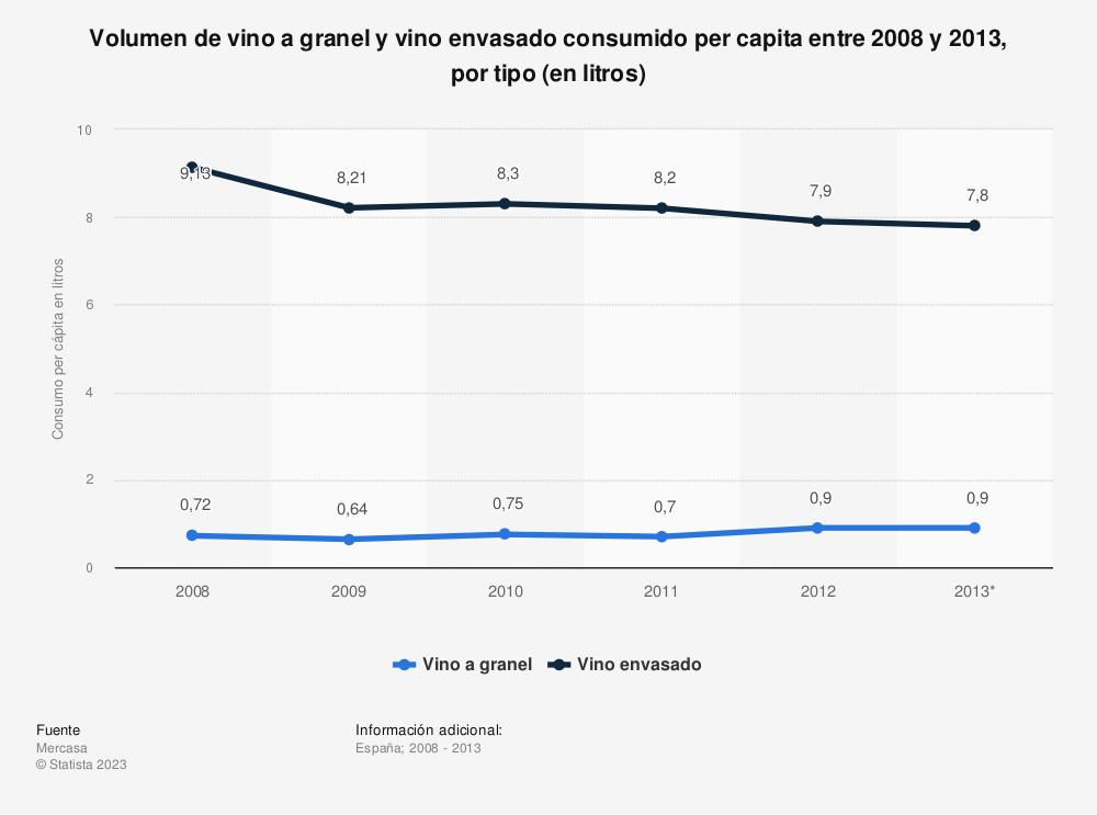 Estadística: Volumen de vino a granel y vino envasado consumido per capita entre 2008 y 2013, por tipo (en litros) | Statista