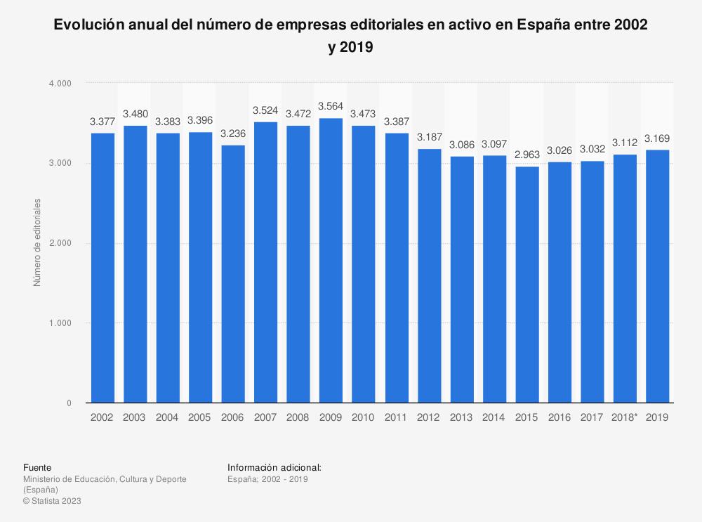 Estadística: Evolución anual del número de empresas editoriales en activo en España entre 2002 y 2019 | Statista