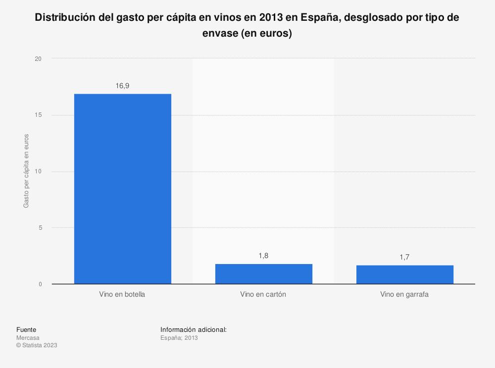 Estadística: Distribución del gasto per cápita en vinos en 2013 en España, desglosado por tipo de envase (en euros) | Statista