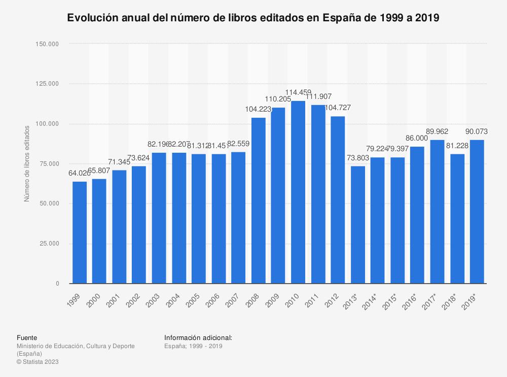 Estadística: Evolución anual del número de libros editados en España de 1999 a 2017 | Statista