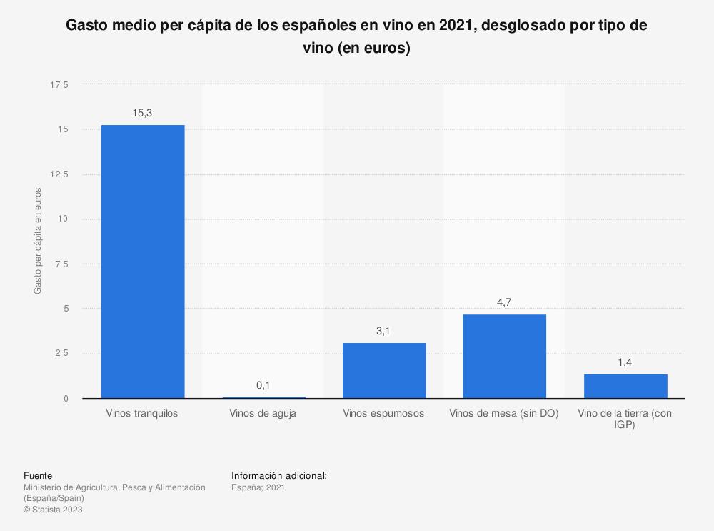 Estadística: Gasto medio per cápita de los españoles en vino en 2019, desglosado por tipo de vino (en euros) | Statista
