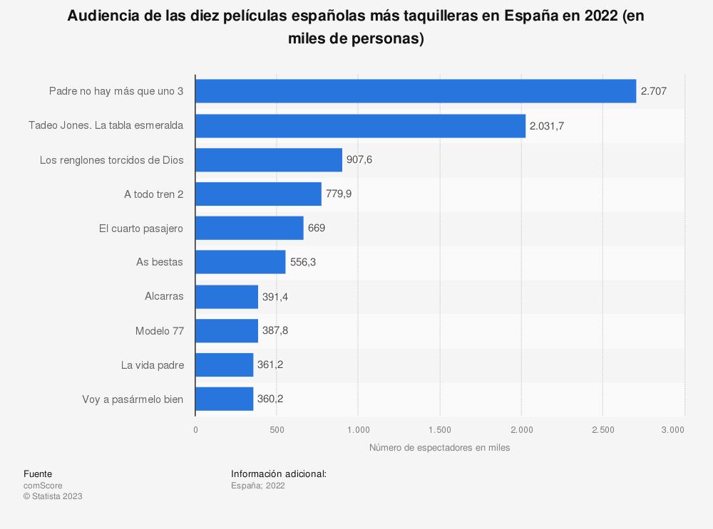 Estadística: Audiencia de las diez películas españolas más taquilleras en España en 2020 (en miles de personas) | Statista