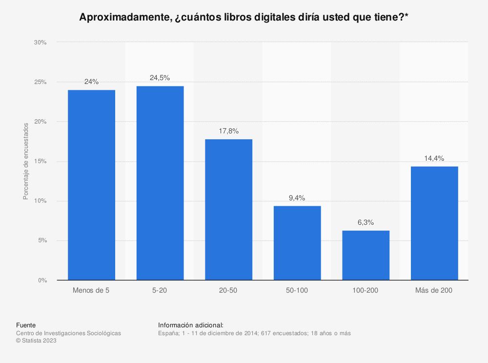 Estadística: Aproximadamente, ¿cuántos libros digitales diría usted que tiene?* | Statista