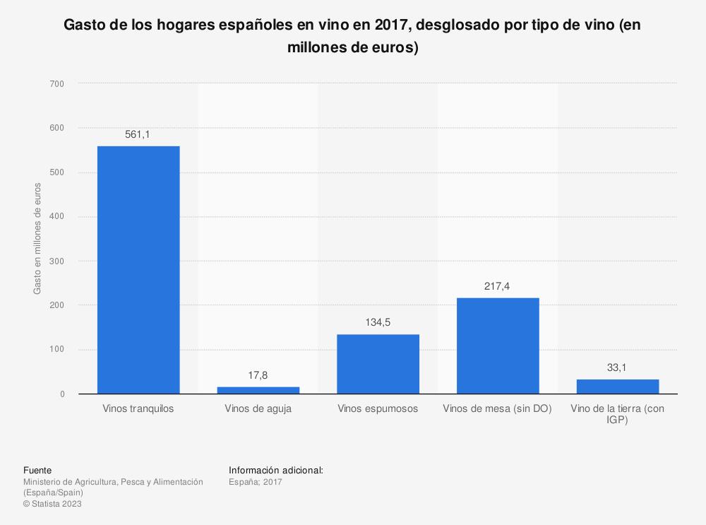 Estadística: Gasto de los hogares españoles en vino en 2017, desglosado por tipo de vino (en millones de euros) | Statista