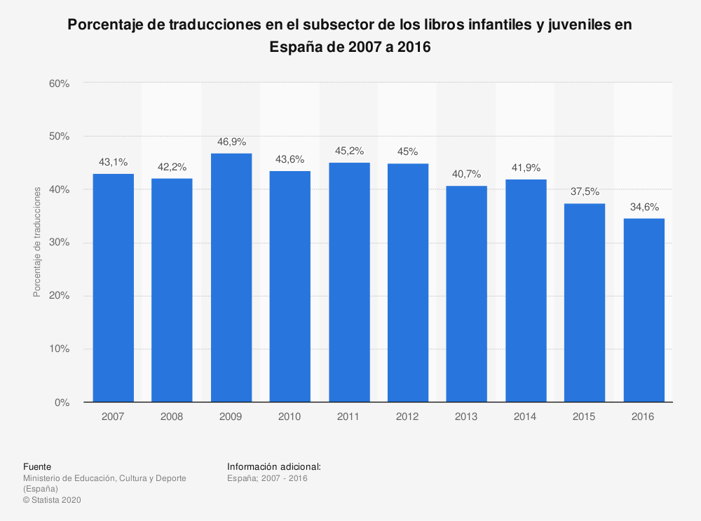 Estadística: Porcentaje de traducciones en el subsector de los libros infantiles y juveniles en España de 2007 a 2016 | Statista