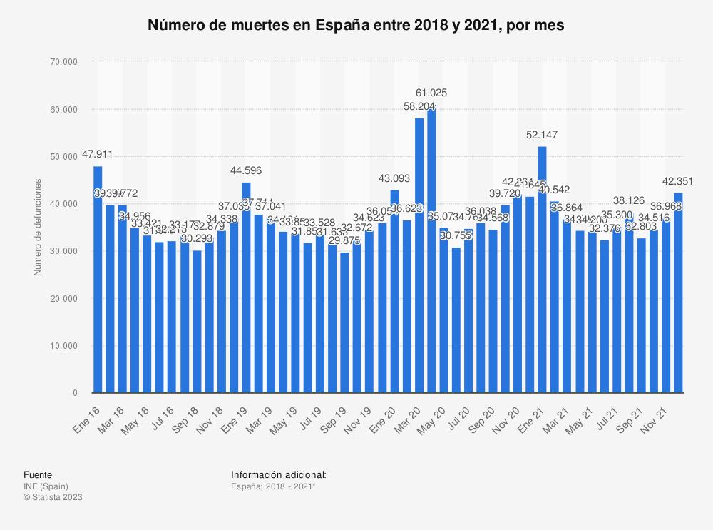 Estadística: Número de muertes en España entre 2018 y 2020, por mes | Statista