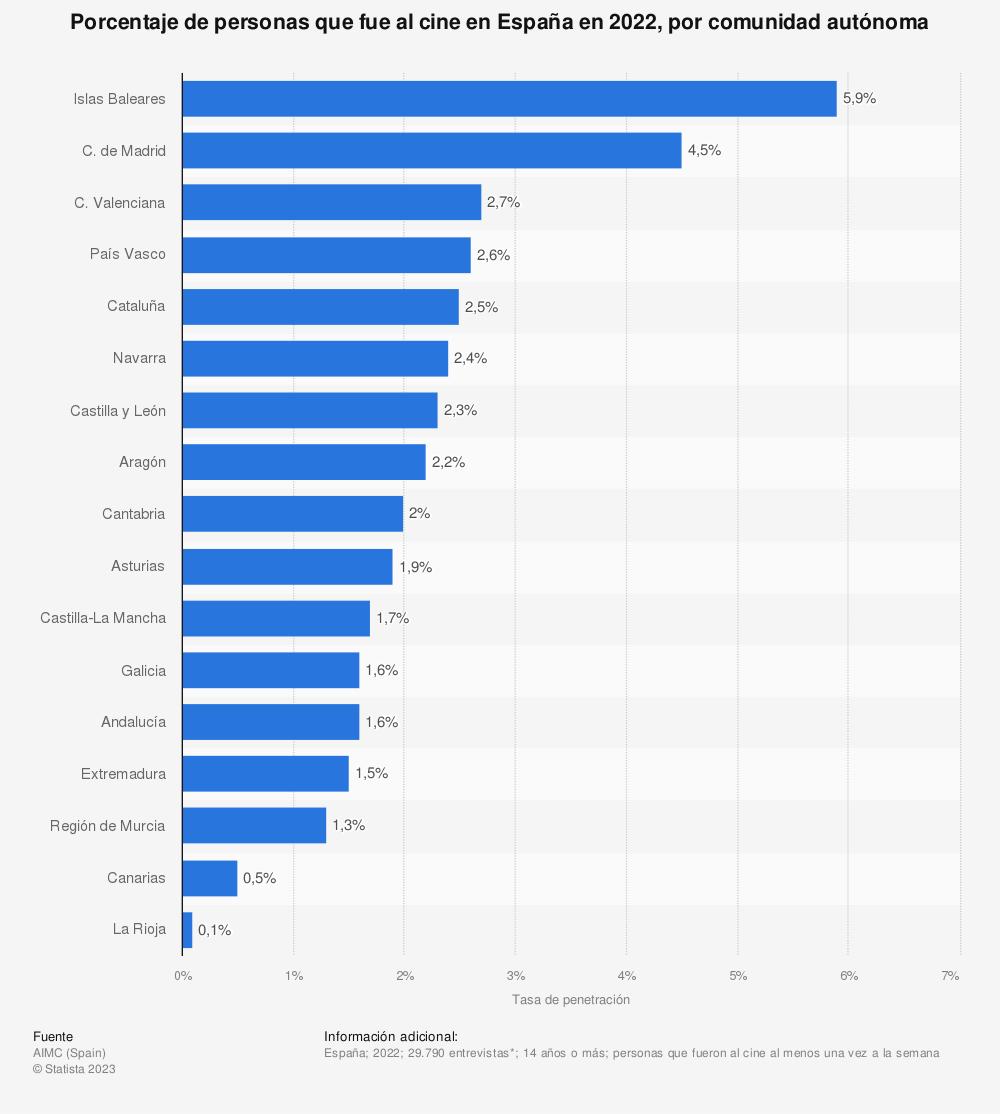 Estadística: Porcentaje de personas que fue al cine en España en 2019, por comunidad autónoma | Statista