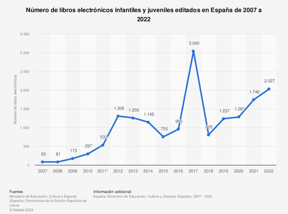 Estadística: Número de libros electrónicos infantiles y juveniles editados en España de 2007 a 2018 | Statista