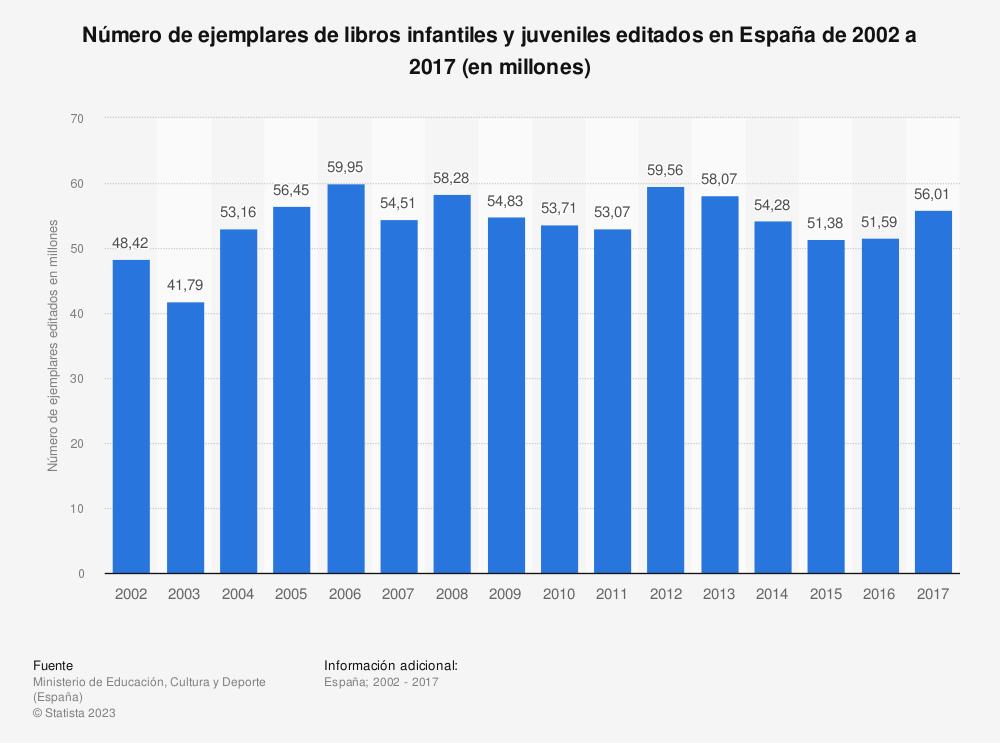 Estadística: Número de ejemplares de libros infantiles y juveniles editados en España de 2002 a 2017 (en millones) | Statista
