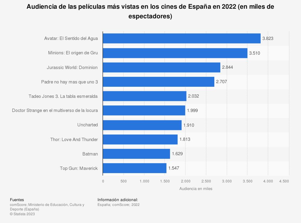 Estadística: Audiencia de las películas más vistas en los cines de España en 2019 (en miles de espectadores) | Statista
