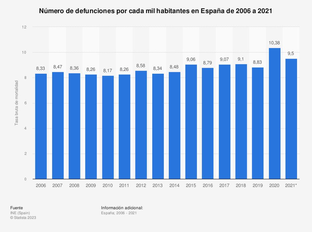 Estadística: Número de defunciones por cada mil habitantes en España de 2006 a 2017 | Statista