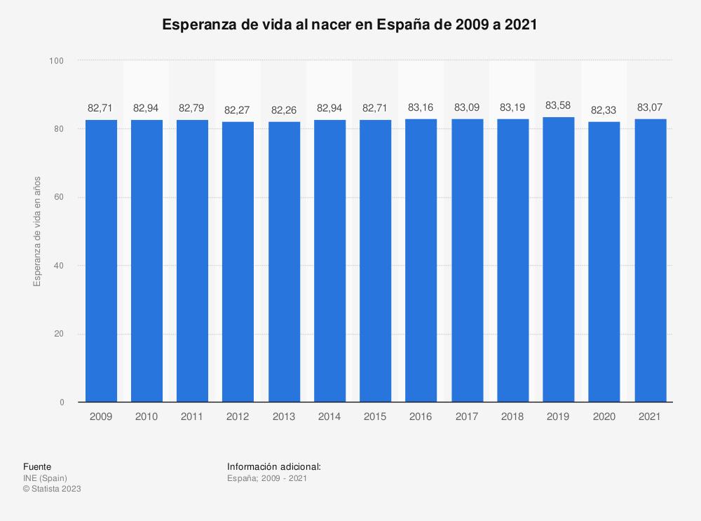 Estadística: Esperanza de vida al nacer en España de 2009 a 2018 | Statista