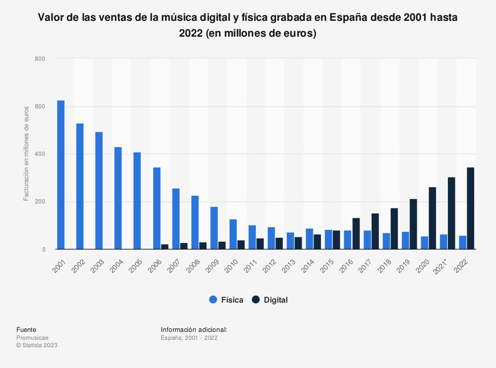 Estadística: Valor de las ventas de la música digital y física grabada en España desde 2001 hasta 2020 (en millones de euros) | Statista
