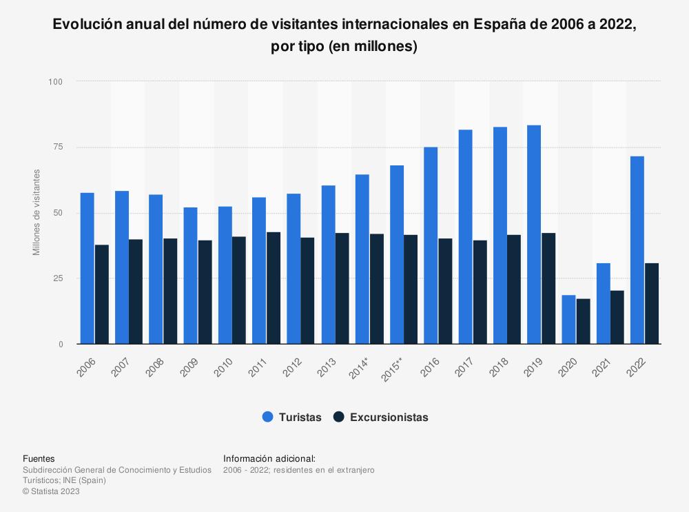 Estadística: Evolución anual del número de visitantes internacionales en España de 2006 a 2019, por tipo (en millones) | Statista