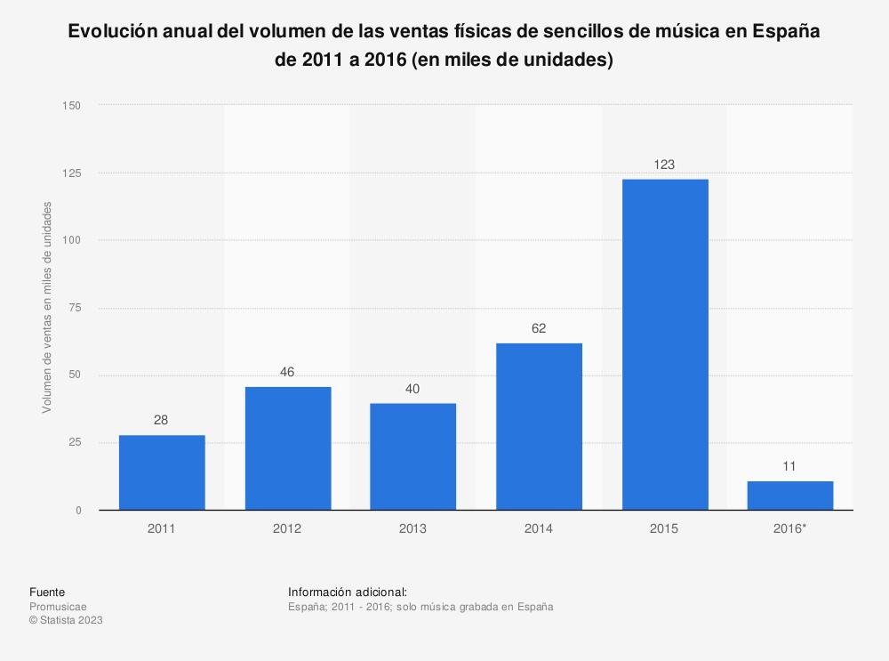 Estadística: Evolución anual del volumen de las ventas físicas de sencillos de música en España de 2011 a 2016 (en miles de unidades) | Statista