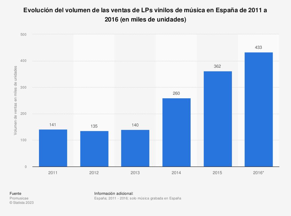 Estadística: Evolución del volumen de las ventas de LPs vinilos de música en España de 2011 a 2016 (en miles de unidades) | Statista