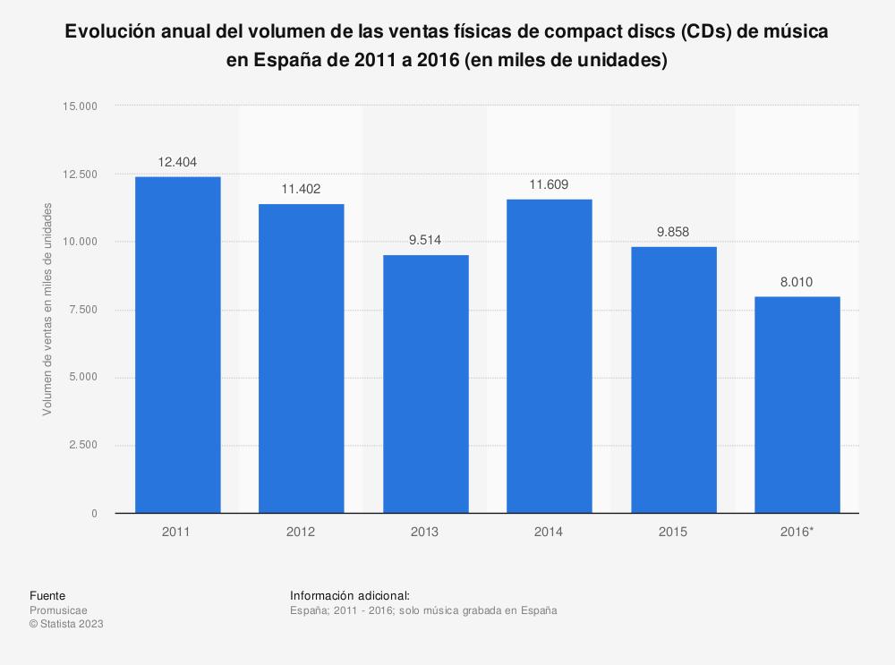 Estadística: Evolución anual del volumen de las ventas físicas de compact discs (CDs) de música en España de 2011 a 2016 (en miles de unidades) | Statista