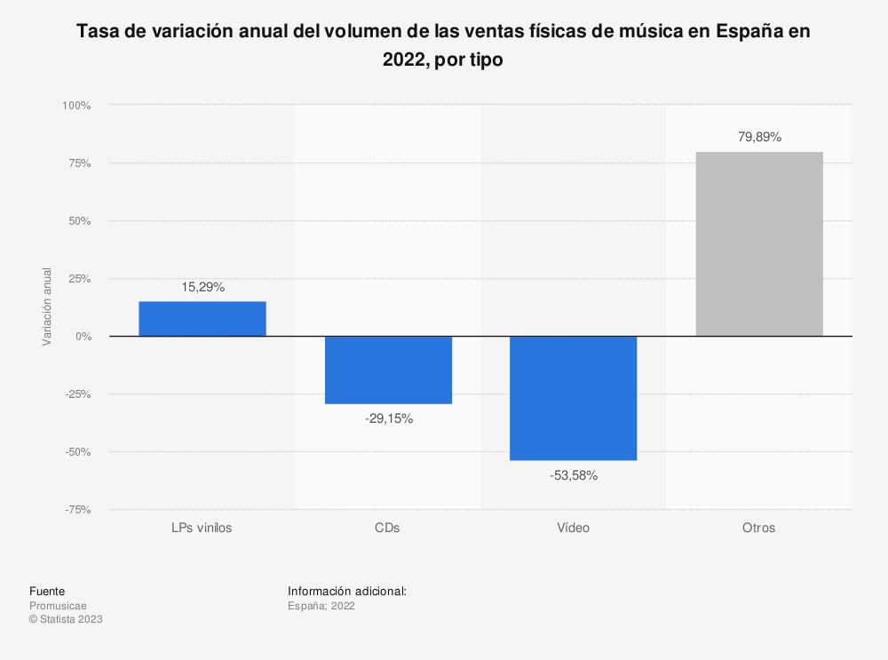 Estadística: Tasa de variación anual del volumen de las ventas físicas de música en España en 2019, por tipo | Statista