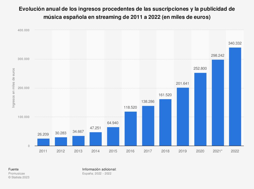 Estadística: Evolución anual de los ingresos procedentes de la suscripciones y la publicidad de música española en streaming de 2011 a 2019 (en miles de euros) | Statista