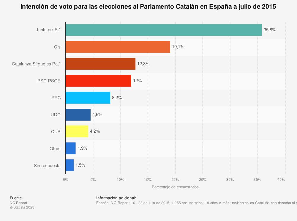Estadística: Intención de voto para las elecciones al Parlamento Catalán en España a julio de 2015 | Statista