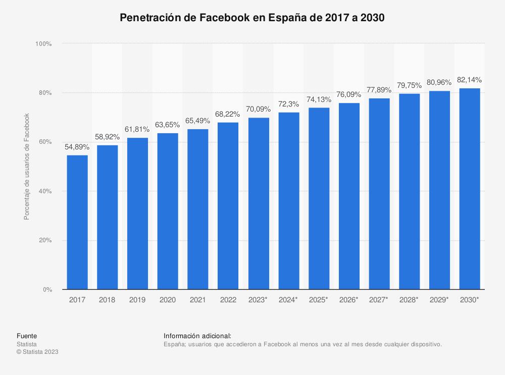 Estadística: Previsión de la penetración de Facebook entre los internautas en España de 2014 a 2018 | Statista