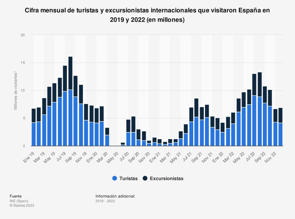 Estadística: Cifra mensual de turistas y excursionistas internacionales que visitaron España en 2019 y 2020 (en millones) | Statista