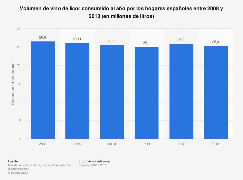 Estadística: Volumen de vino de licor consumido al año por los hogares españoles entre 2008 y 2013 (en millones de litros) | Statista