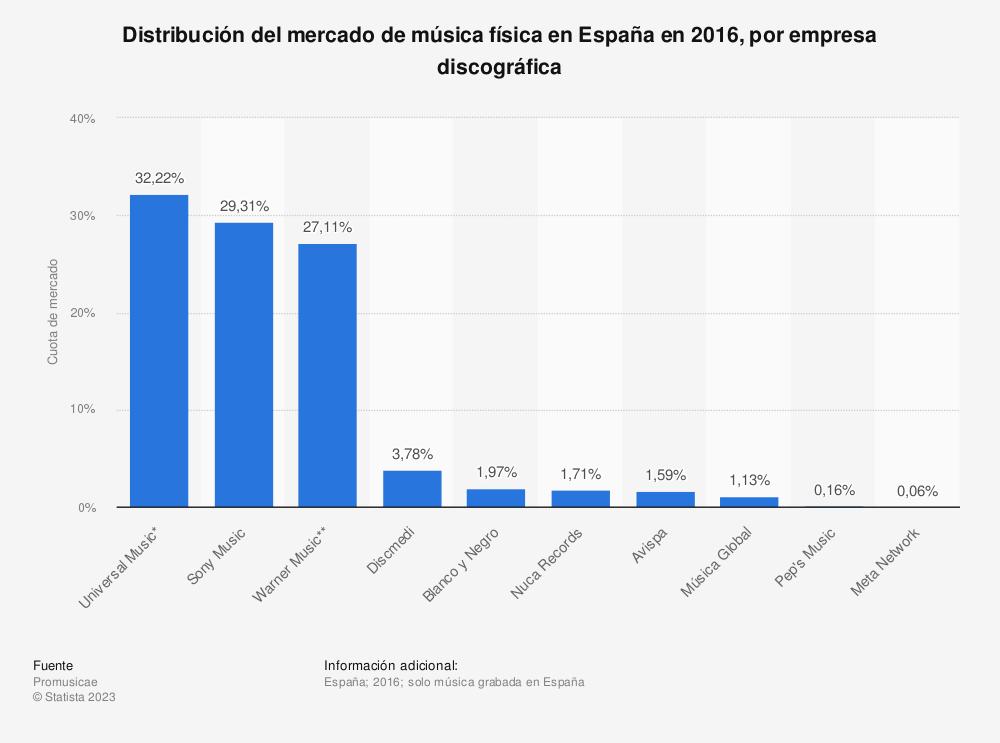 Estadística: Distribución del mercado de música física en España en 2016, por empresa discográfica | Statista