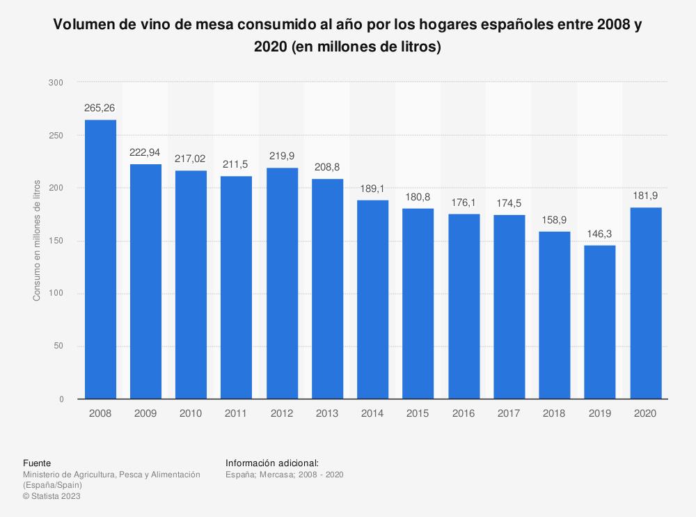 Estadística: Volumen de vino de mesa consumido al año por los hogares españoles entre 2008 y 2017 (en millones de litros) | Statista