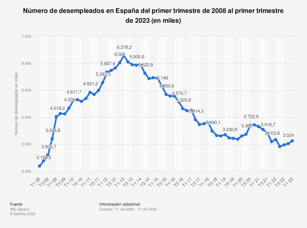 Estadística: Número de desempleados en España del primer trimestre de 2008 al cuarto trimestre de 2018 (en miles) | Statista