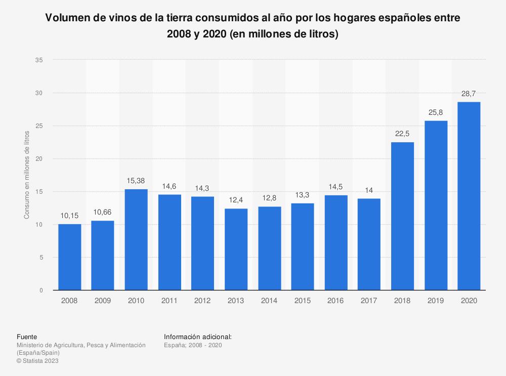 Estadística: Volumen de vinos de la tierra consumidos al año por los hogares españoles entre 2008 y 2017 (en millones de litros) | Statista