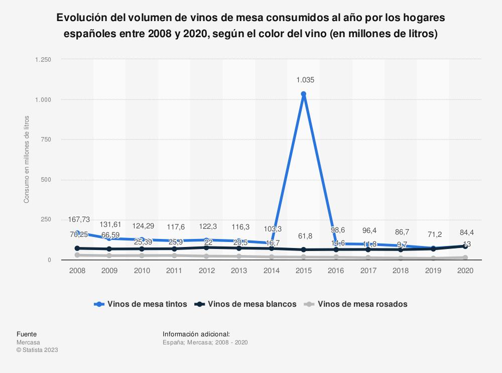 Estadística: Desglose del volumen de vinos de mesa consumidos al año por los hogares españoles entre 2008 y 2017, según el color del vino (en millones de litros) | Statista