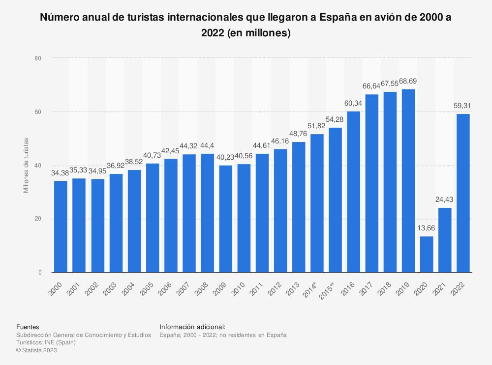 Estadística: Número anual de turistas internacionales que llegaron a España en avión de 2000 a 2018 (en millones) | Statista