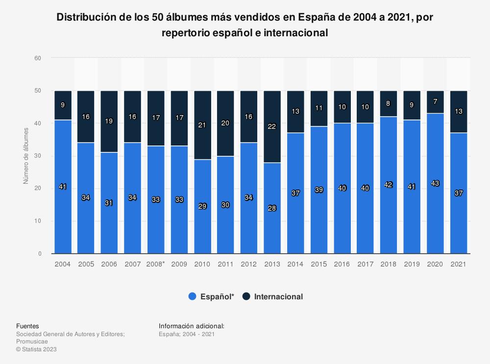 Estadística: Distribución de los 50 álbumes más vendidos en España de 2004 a 2017, por repertorio español e internacional | Statista