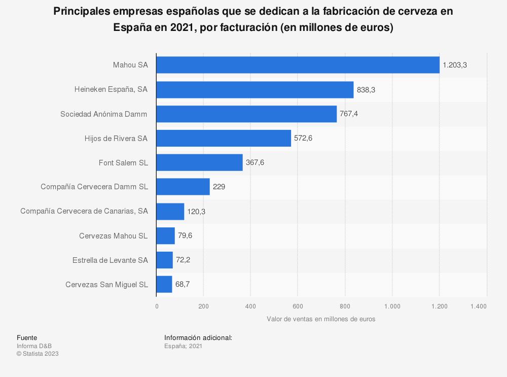 Estadística: Principales empresas españolas del sector de la fabricación de cervezas según su facturación en 2017 (en millones de euros) | Statista