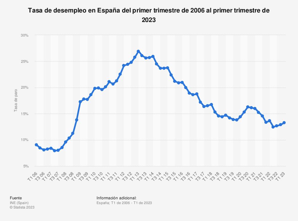 Estadística: Tasa de desempleo en España del primer trimestre de 2006 al cuarto trimestre de 2018 | Statista