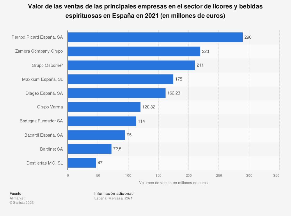 Estadística: Valor de las ventas de las principales empresas en el sector de licores en España en 2017 (en millones de euros) | Statista