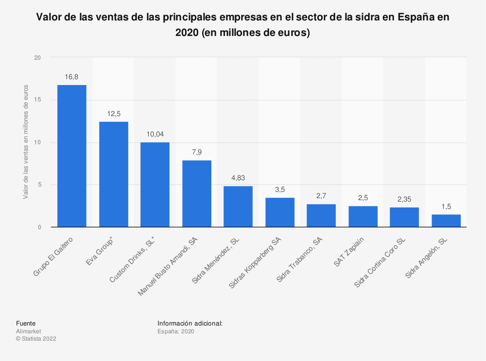 Estadística: Valor de las ventas de las principales empresas en el sector de la sidra en España en 2019 (en millones de euros) | Statista