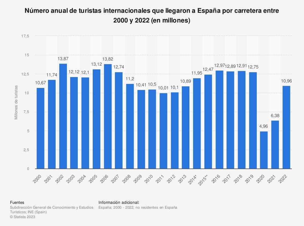 Estadística: Número anual de turistas internacionales que llegaron a España por carretera entre 2000 y 2019 (en millones) | Statista