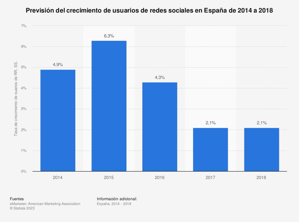 Estadística: Previsión del crecimiento de usuarios de redes sociales en España de 2014 a 2018  | Statista