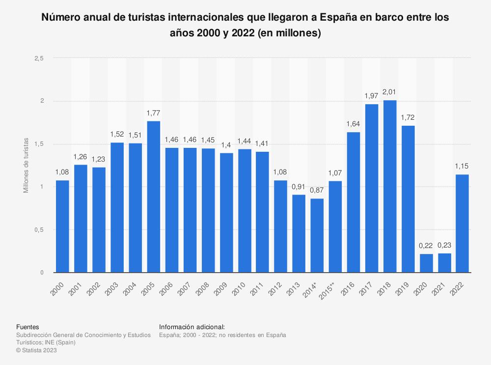 Estadística: Número anual de turistas internacionales que llegaron a España en barco entre los años 2000 y 2019 (en millones) | Statista