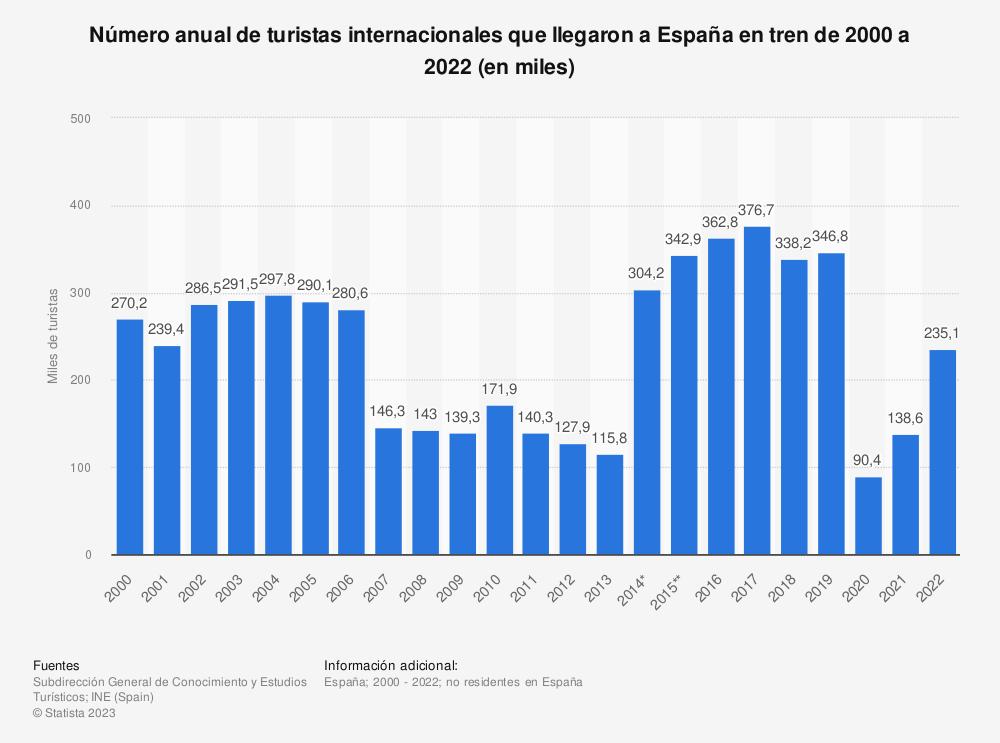 Estadística: Número anual de turistas internacionales que llegaron a España en tren de 2000 a 2019 (en miles) | Statista