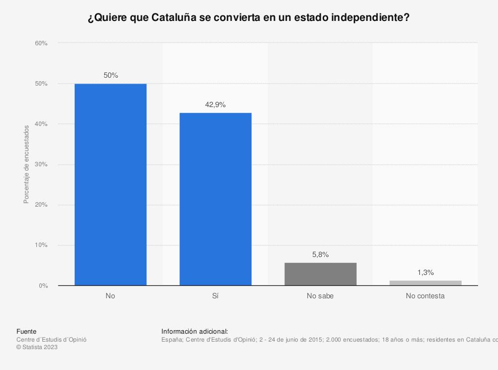 Estadística: ¿Quiere que Cataluña se convierta en un estado independiente? | Statista