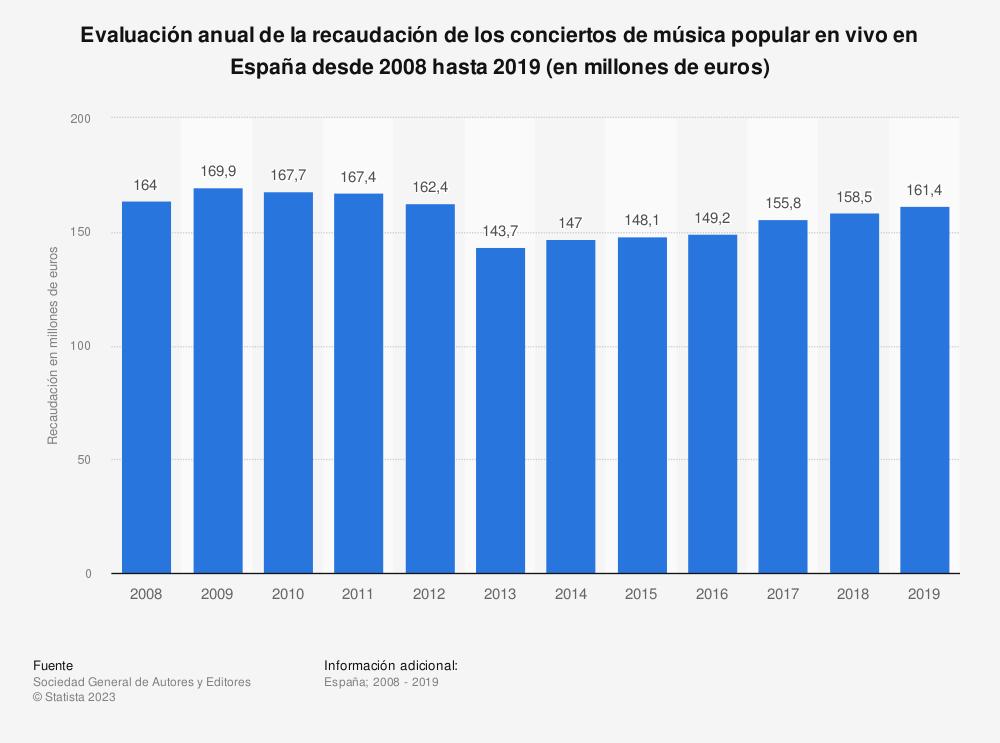 Estadística: Evaluación anual de la recaudación de los conciertos de música popular en vivo en España desde 2008 hasta 2019 (en millones de euros) | Statista