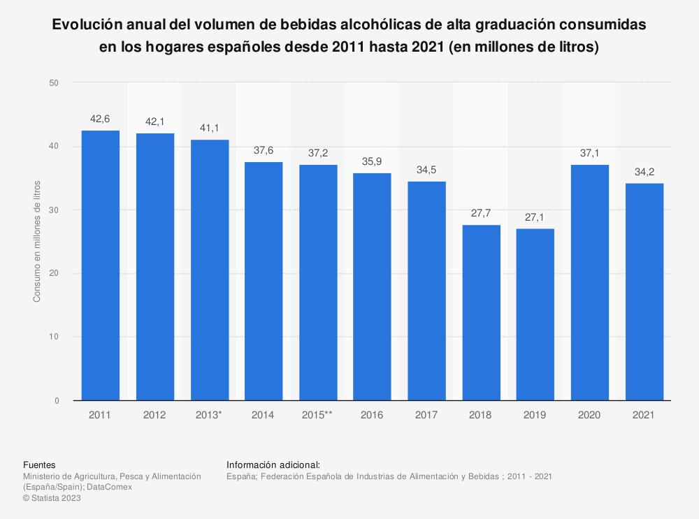Estadística: Evolución anual del volumen de bebidas alcohólicas de alta graduación consumidas en los hogares españoles desde 2011 hasta 2017 (en millones de litros) | Statista
